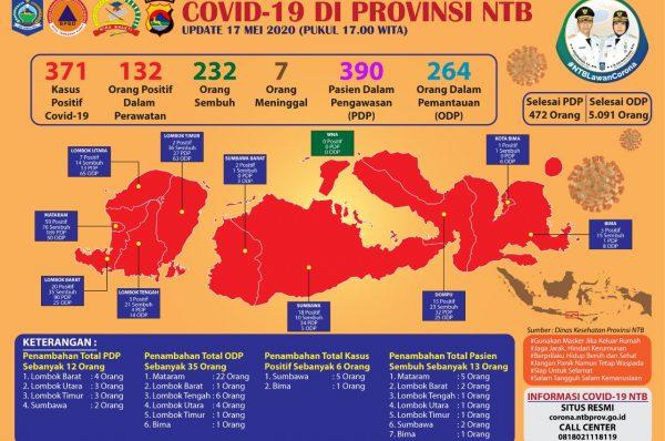 Alhamdulillah, Sembuh di NTB 232, Positif 371 Orang