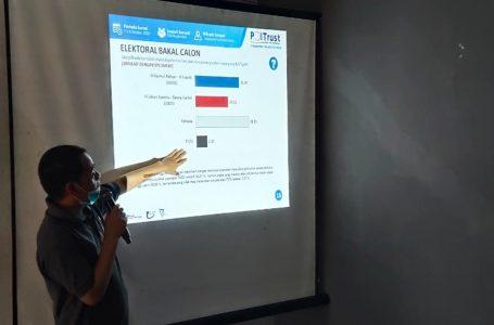 Ist/radarmandalika.id Direktur Poltrust, M Zainal Abidin saat merilis hasil survei kemenangan bagi paket NADI, kemarin.